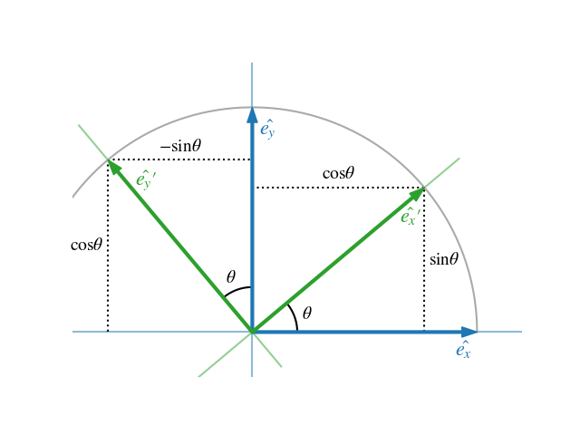 Rotation of basis vectors in the Cartesian plane