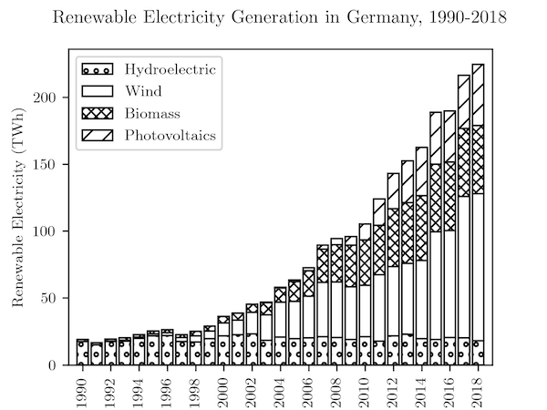 Renewable Electricity Generation in Germany, 1990-2018