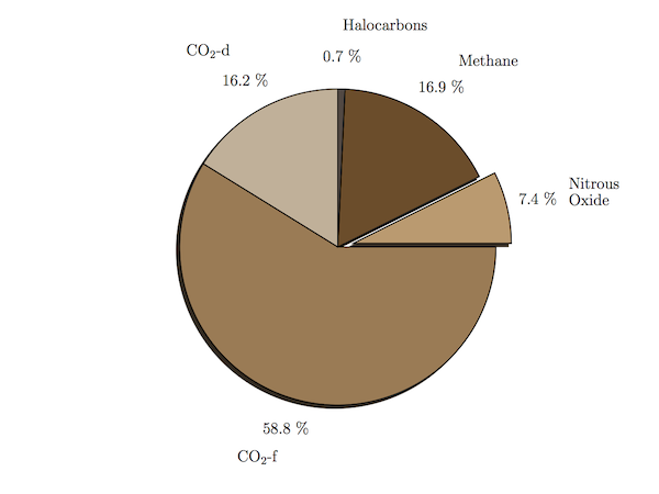 A pie chart of greenhouse gas sources