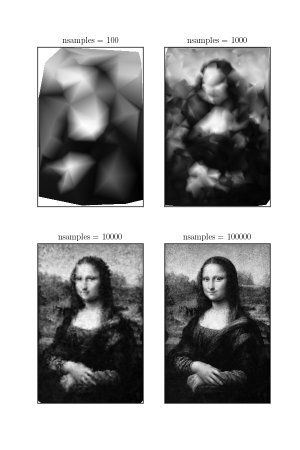 Interpolation on randomly-samples pixels from the Mona Lisa