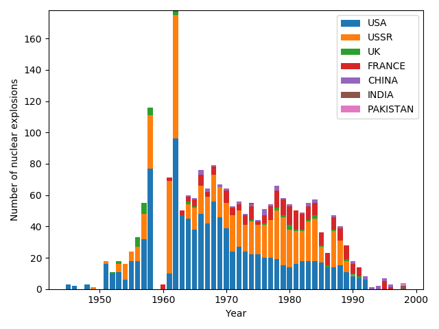 Stacked bar chart of the number of nuclear explosions by year caused by different countries between 1945 and 1998