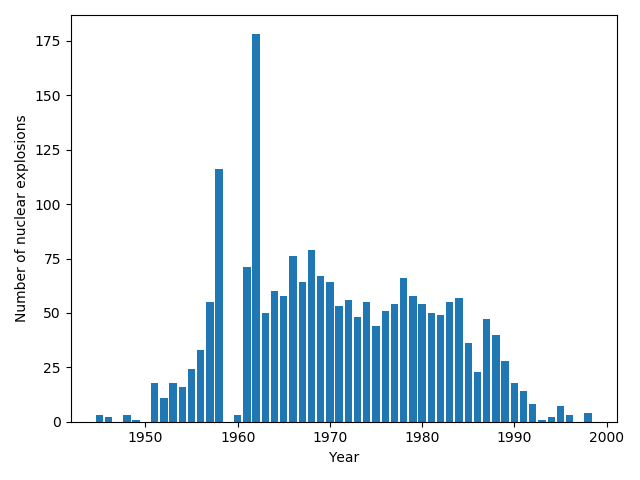 Bar chart of the number of nuclear explosions by year between 1945 and 1998