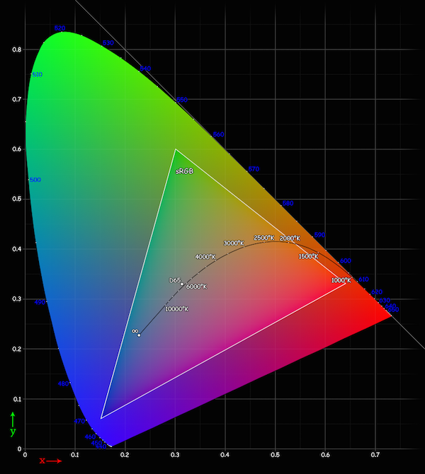 Converting a spectrum to a colour