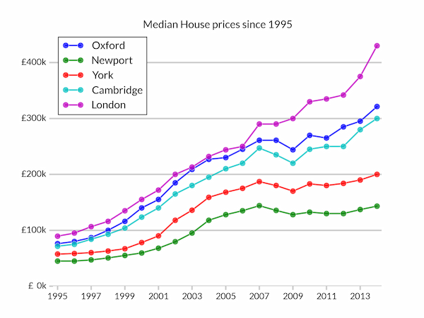 Median UK house prices since 1995