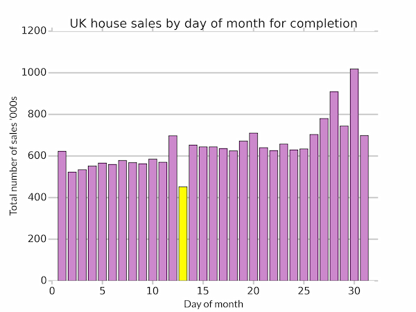 House prices by day of the month