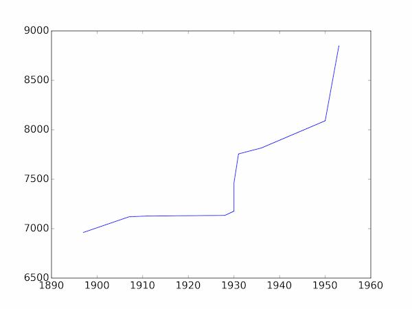 Making a Matplotlib plot look better #1