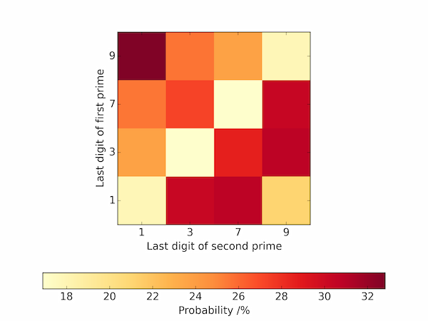 Distribution of last digits of consecutive prime numbers visualized as a heatmap