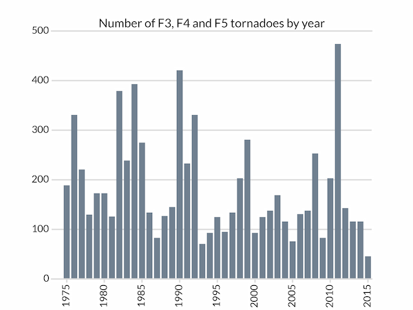 Total number of F3, F4 and F5 tornadoes by year