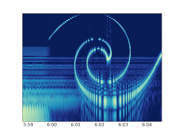 Hidden images in a spectrogram