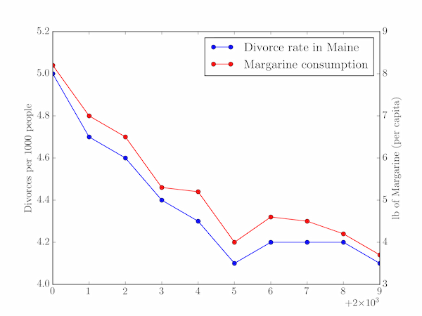 plotting the correlation between margarine consumption and divorce