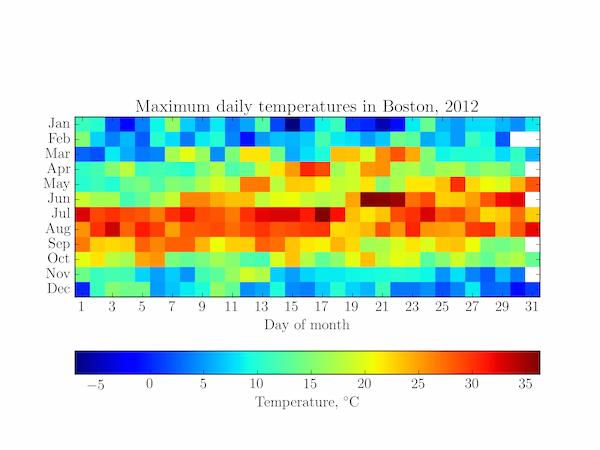 A heatmap of Boston temperatures