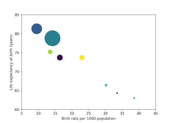 A scatter plot of demographic data