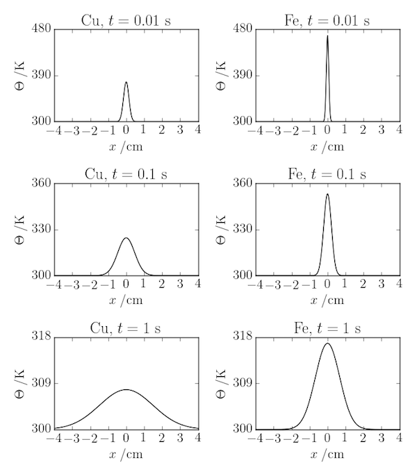 Solution of the one-dimensional diffusion equation