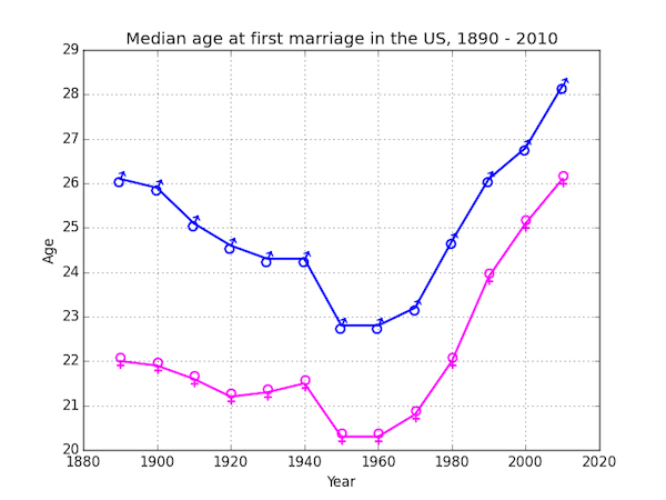 Median age at first marriage in the US over time