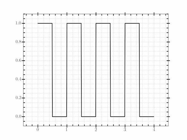 A square wave plot with customized tick marks