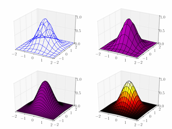Some simple surface plots