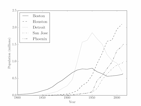 US city populations over time