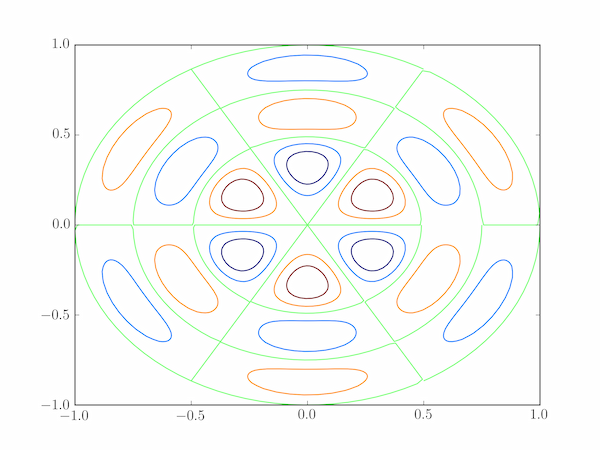 Vibrational normal mode for n=3, m=2 of a circular drum