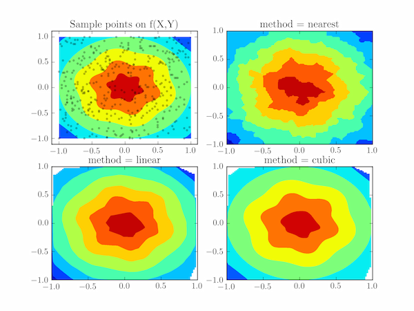Two-dimensional interpolation with scipy interpolate griddata