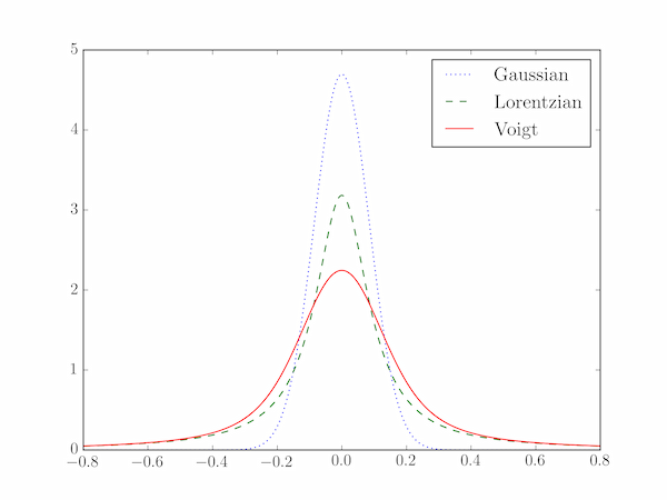 Comparison of the Gaussian, Lorentzian and Voigt profiles