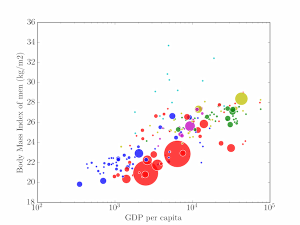 BMI variation with GDP on a scatter plot