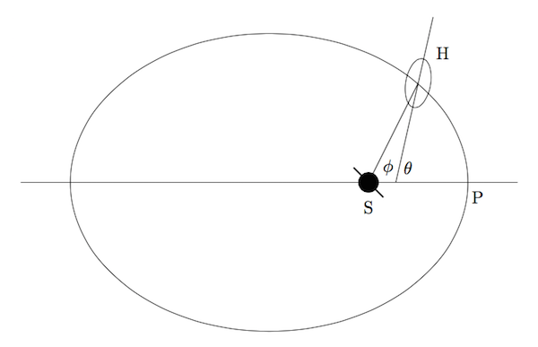 Geometry of the orbit of Hyperion