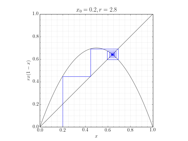 cobweb plot for the logistic map with x0=0.2, r=2.8