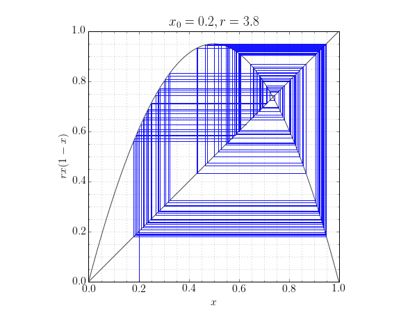 cobweb plot for the logistic map with x0=0.2, r=3.8