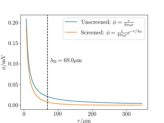 Screened and unscreened Coulomb potentials