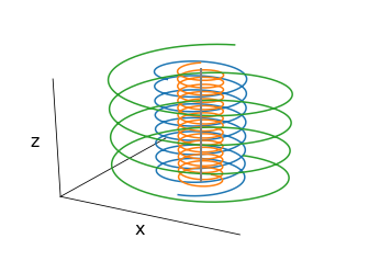Gyromotion of a charged particle in a magnetic field