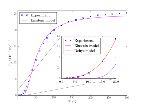 Inset plots in Matplotlib
