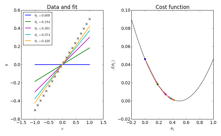 Visualizing the gradient descent method