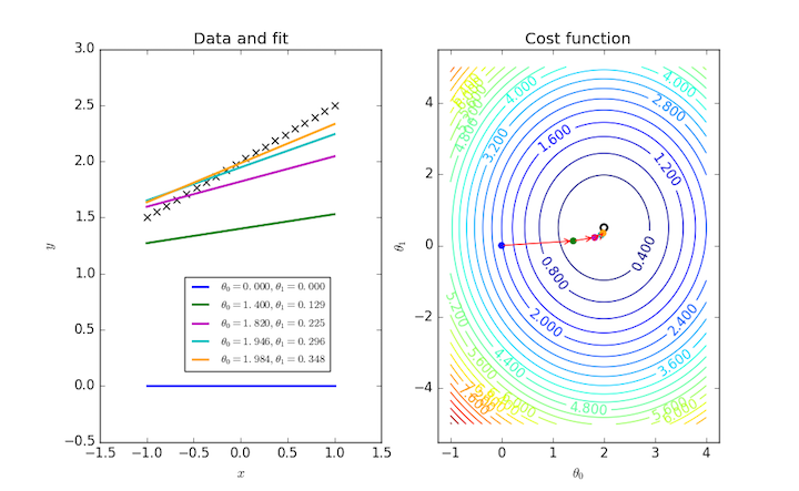 Visualizing the gradient descent method