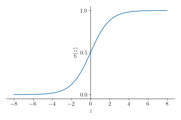 The sigmoid logistic equation