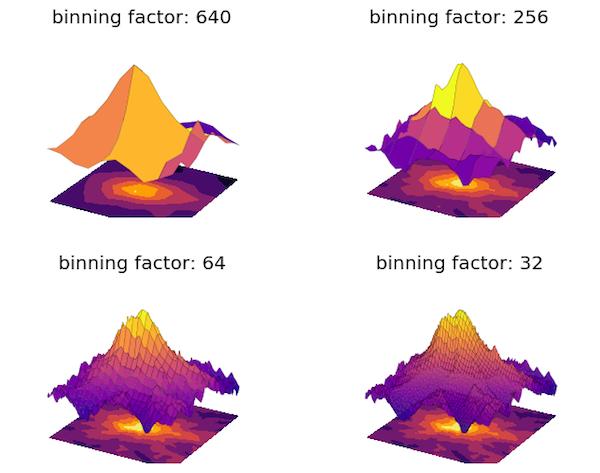 Binning a 2D array in NumPy