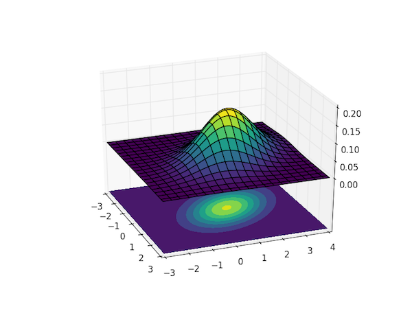 Visualizing the bivariate Gaussian distribution