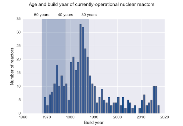 Nuclear reactors by age