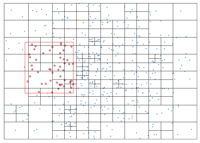 Quadtree search