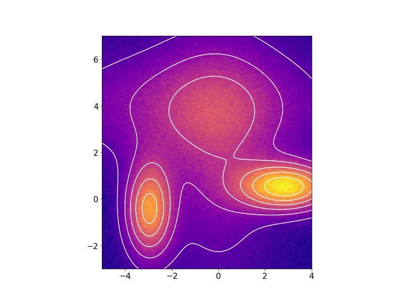 Non-linear least squares fitting of a two-dimensional data